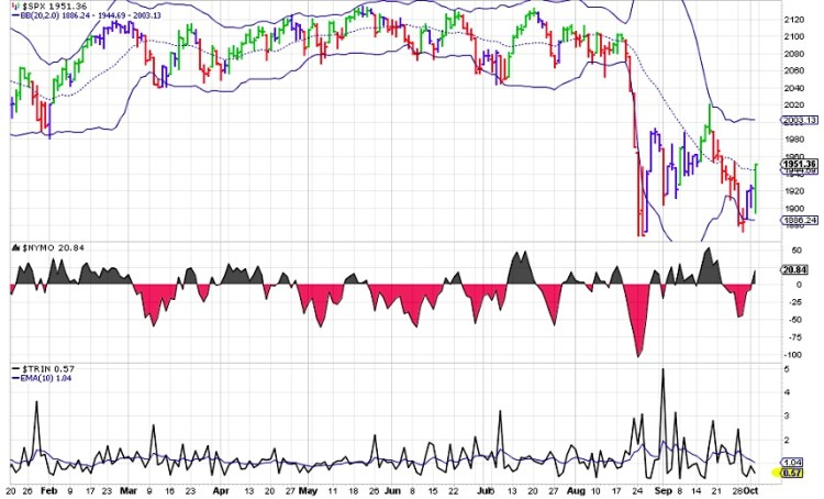 spx with trin indicator chart 2015 bearish