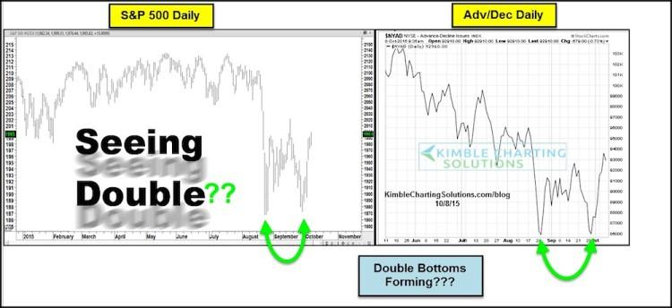 stock market double bottom chart october