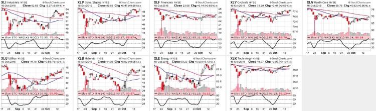 stock market sectors performance chart october 19