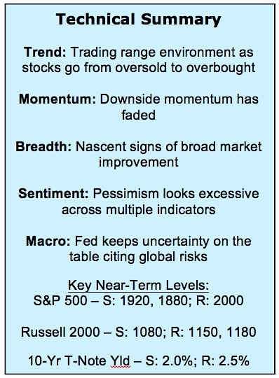 stock market technical summary analysis october 9