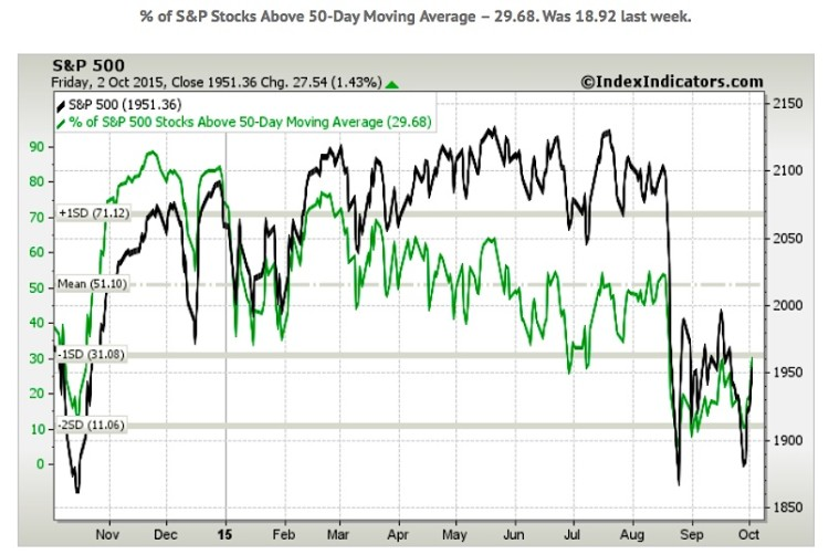 stocks above 50 day moving average october 5 2015