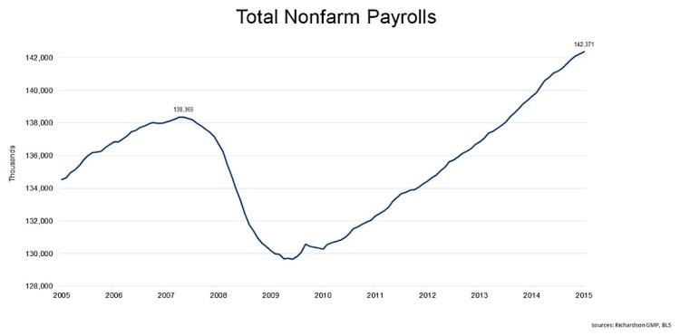 total nonfarm payrolls jobs employment growth 2005-2015