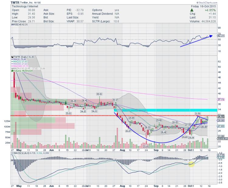 twitter twtr stock chart trading ideas october 19