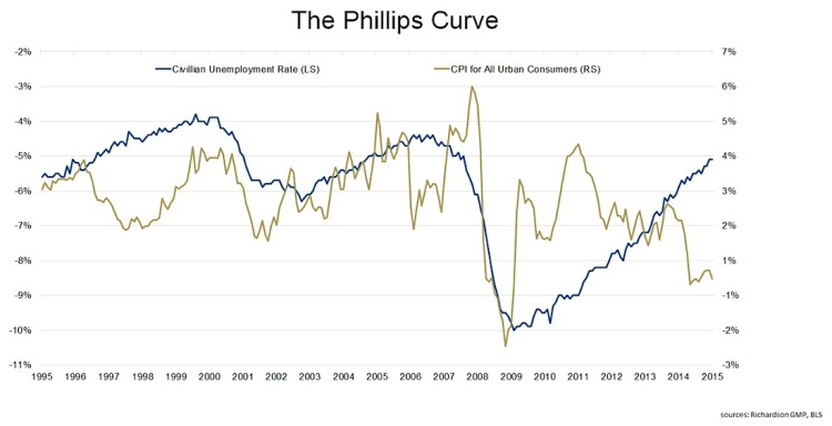 unemployment rate vs wage inflation cpi_phillips curve chart 1995-2015