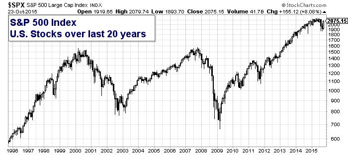 Us Stock Market Chart Last 20 Years Volatility