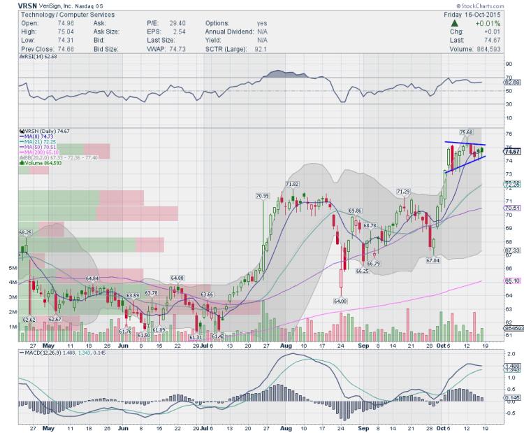 verisign vrsn stock chart trading ideas october 19