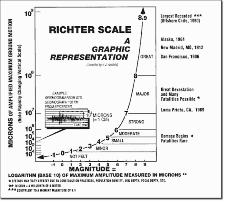 vj ansfield graphic representation of the richter scale