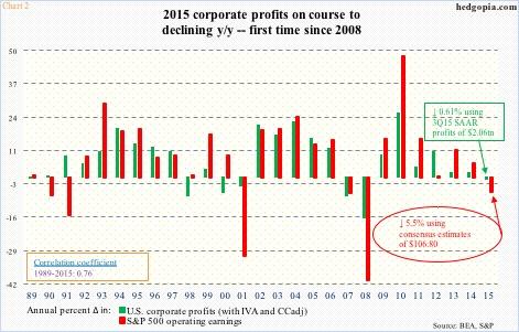2015 corporate profits deceleration chart by quarter