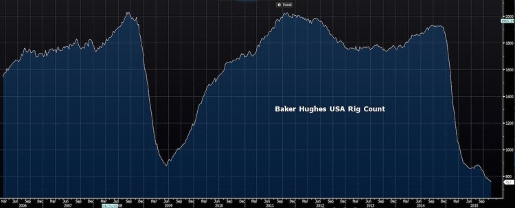 baker hughes crude oil rig chart years 2006 to 2015