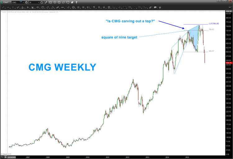chipotle stock cmg wave 5 top price chart
