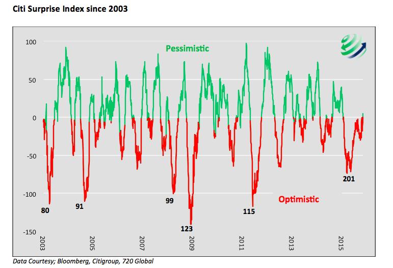 citi surprise index csi since 2003 chart