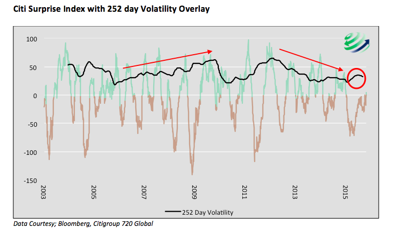 citi surprise index with volatility overlay 2003-2015 chart