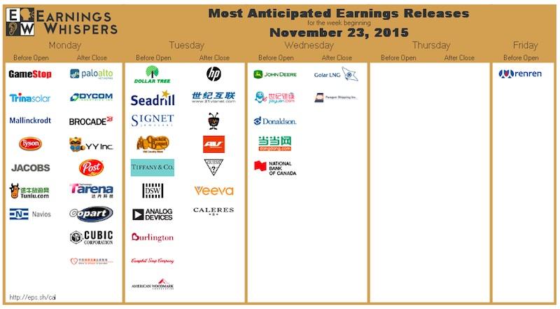 corporate earnings calendar week of november 23