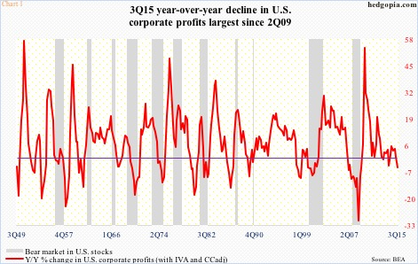 corporate profits history by quarter year over year percent decline gain chart