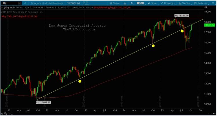 dow jones industrial average technical resistance trend break november