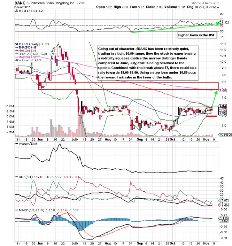 ecommerce china dangdang stock chart dang breakout stocks november 9