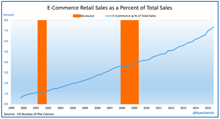 ecommerce online sales as a percent of total retail sales chart 2000-2015