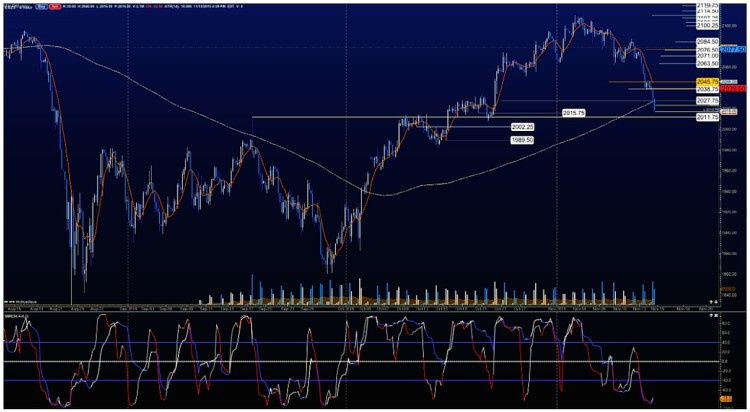 es mini futures sp 500 chart technical price support levels november 20
