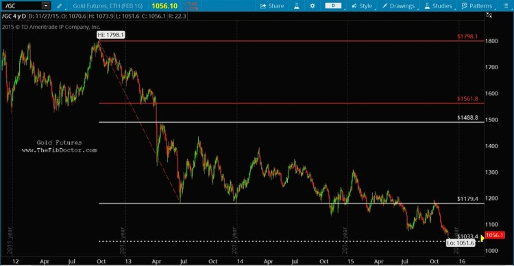 gold futures lower price targets chart november 30 2015