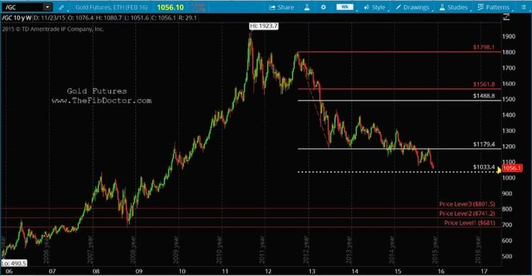 gold futures prices bear market fibonacci price targets chart