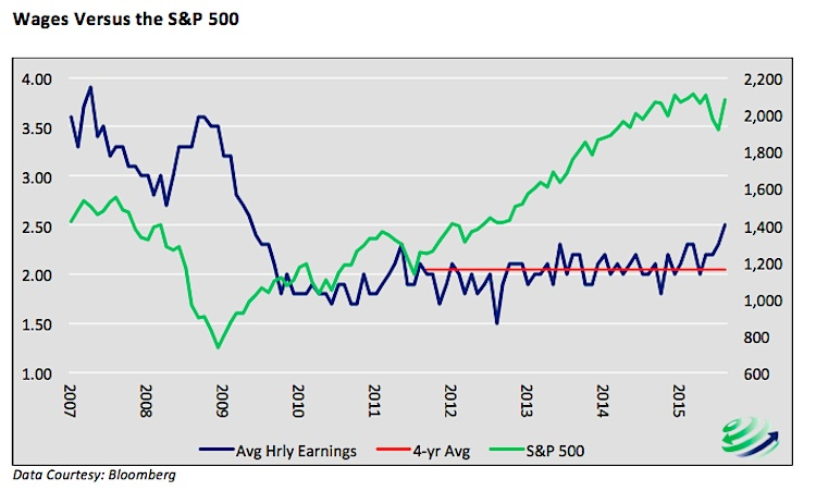 hourly earnings wages versus stock market chart years 2007 to 2015