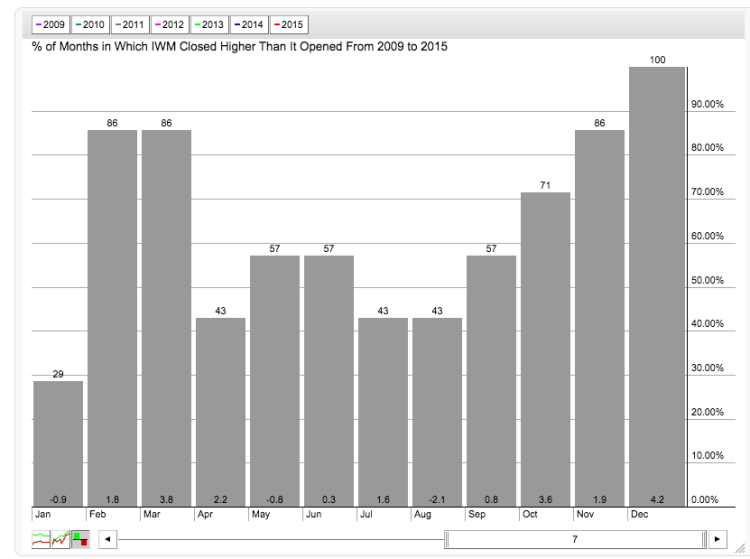 iwm percent higher close by month chart bull market
