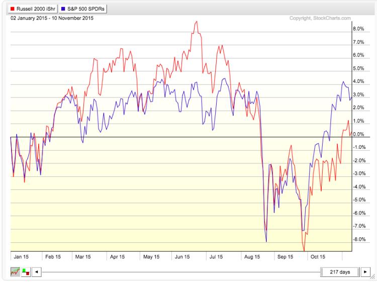 iwm vs spy year to date performance chart 2015