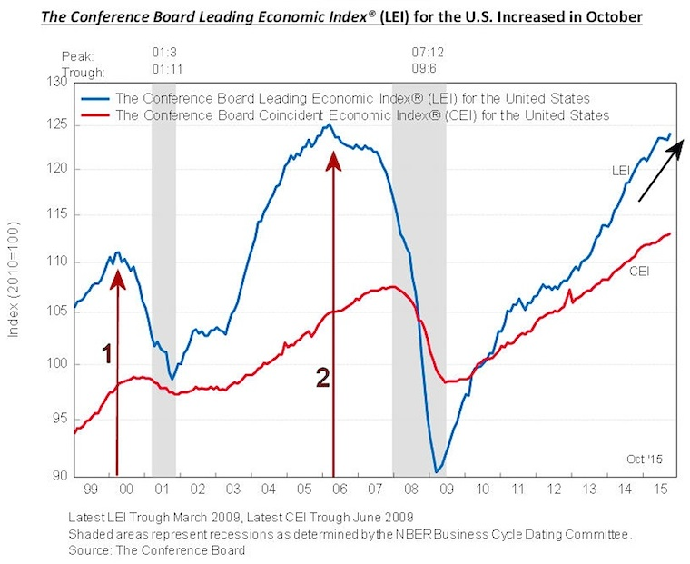 leading economic index conference board november 2015 chart