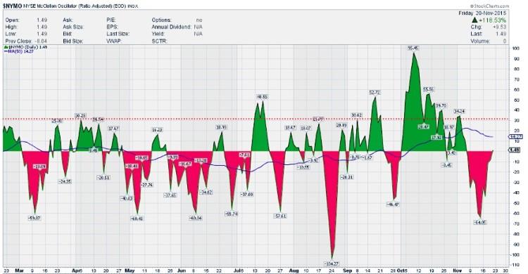 mcclellan oscillator neutral reading stock market indicator week november 23