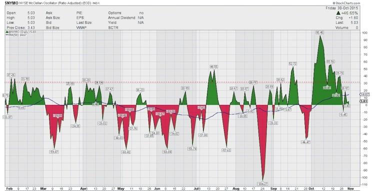 nymo mcclellan oscillator bullish stocks november