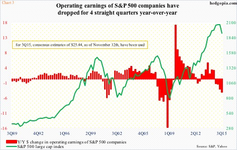 operating earnings dropped 4 consecutive quarters chart 3q 2015