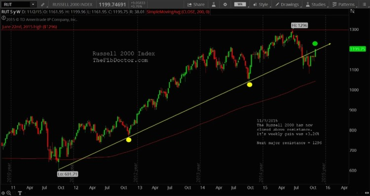 russell 2000 index trend line resistance november 9