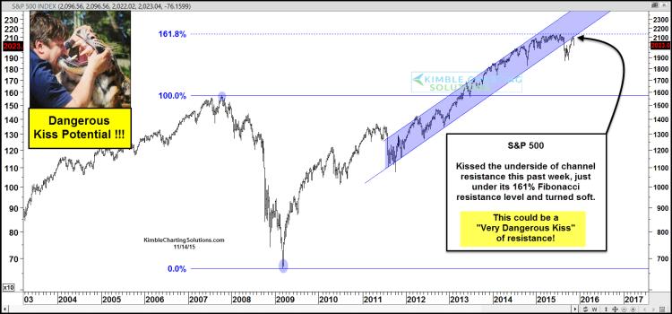 sp 500 index spx chart technical resistance level november 2015