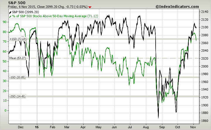 sp500 stocks above 50 day moving average chart november 9