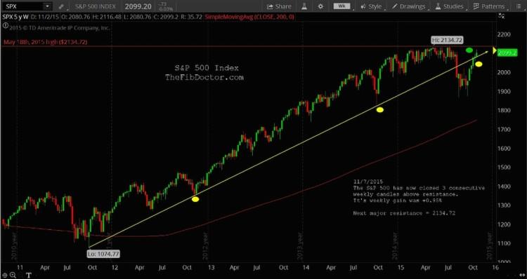 spx sp 500 chart technical breakout november 9
