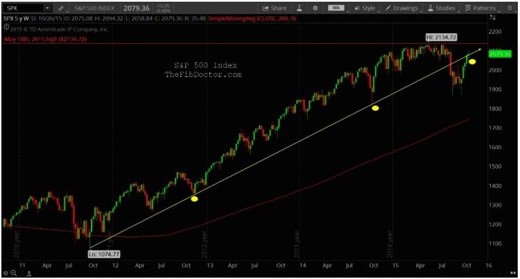 spx technical resistance broken trend line chart november