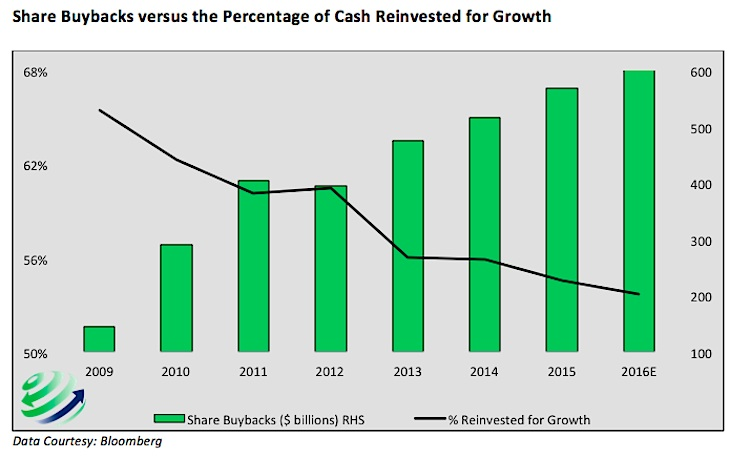 stock buybacks versus percent cash reinvested for growth chart 2009 to 2015 corporate america