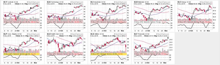 stock market sectors charts bullish november 9