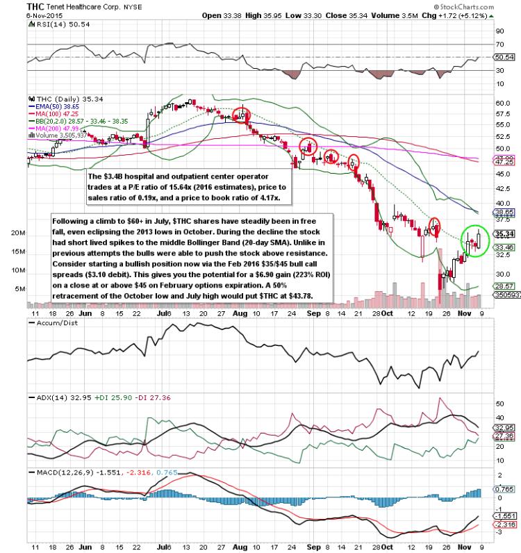 tenet healthcare breakout stocks thc chart rally higher november 9