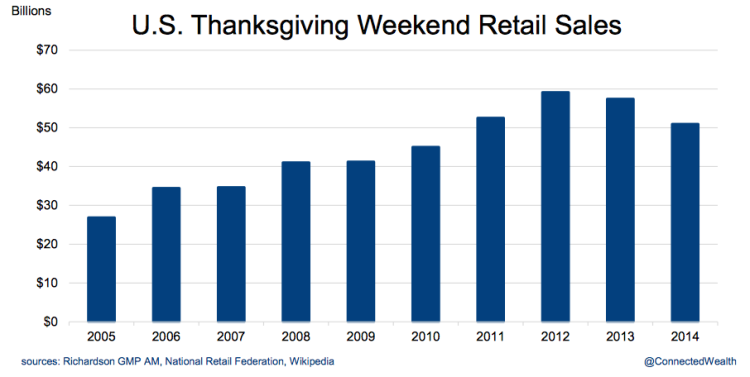 thanksgiving weekend black friday retail sales us chart