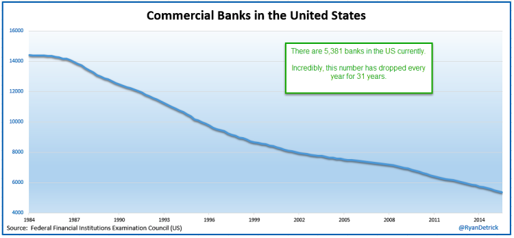 total number of traditional retail commercial banks in us 1984 to 2015 chart