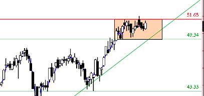 trading breakout chart setup