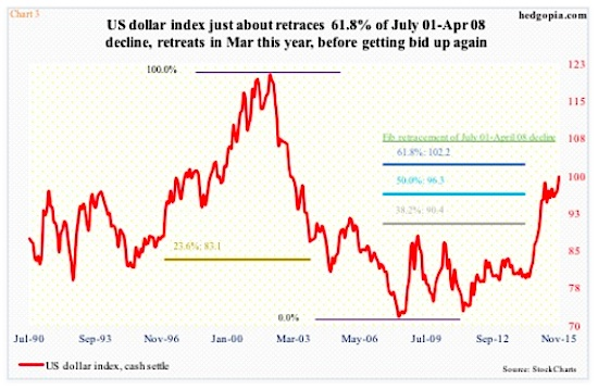 us dollar index overbought resistance strong dollar november chart