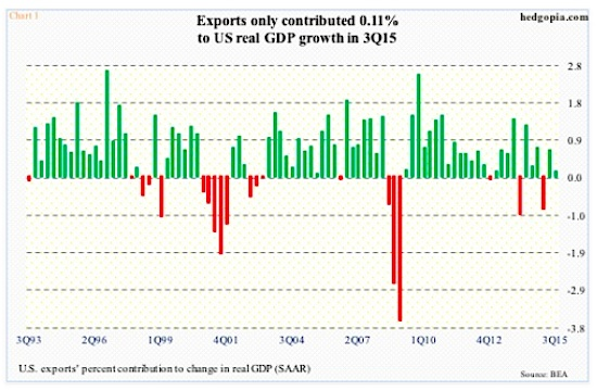 us exports contribution to real gdp growth chart
