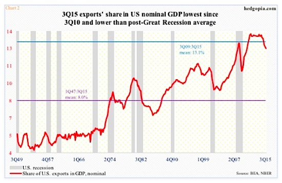 us exports q3 2015 share of nominal gdp chart