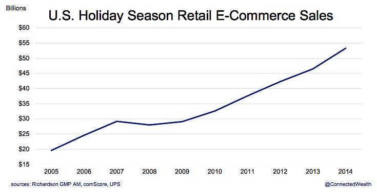 us holiday season retail ecommerce sales 10 year chart