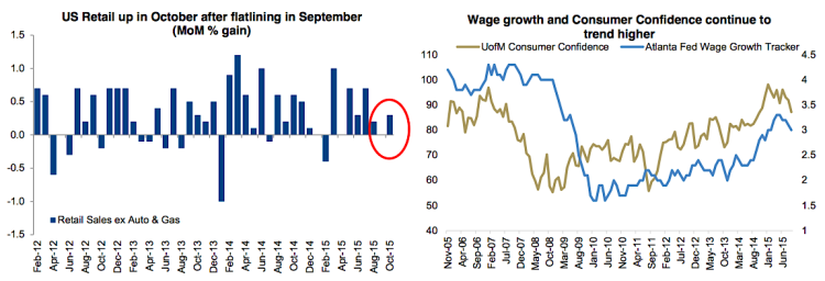 us retail sales higher on stronger wage growth november 2015 chart