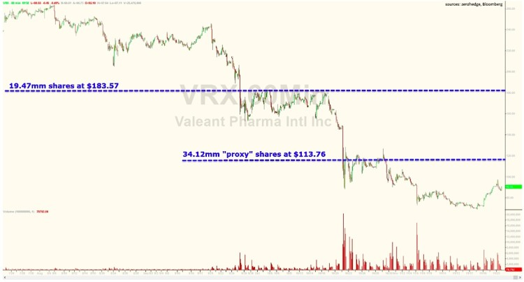 valeant pharmaceuticals vrx stock chart with pershing square purchases november 23