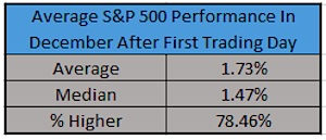 average december stock market performance after first day of month