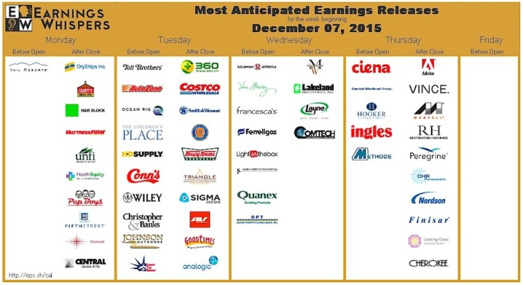 earnings reports the week of december 7 earnings whispers
